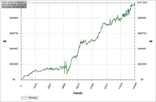 Обзор покерных менеджеров